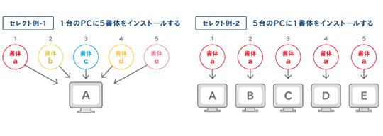 特徴1.どの書体を、どのPCにいれてもOK