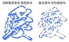 高解像度書体と基本書体について