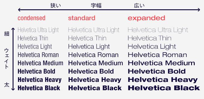 Neue Helveticaを例にしたウェイト一覧