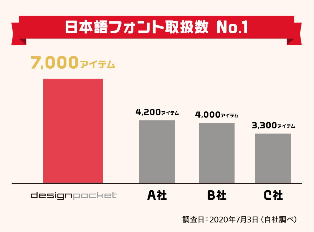 日本語フォント取扱数 No.1