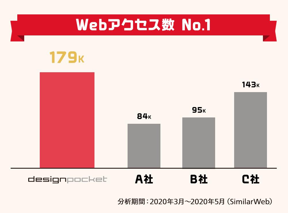 フォント販売サイト Webアクセス数 No.1