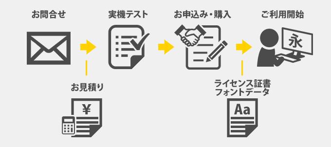 サーバー用フォントライセンスの購入の流れ